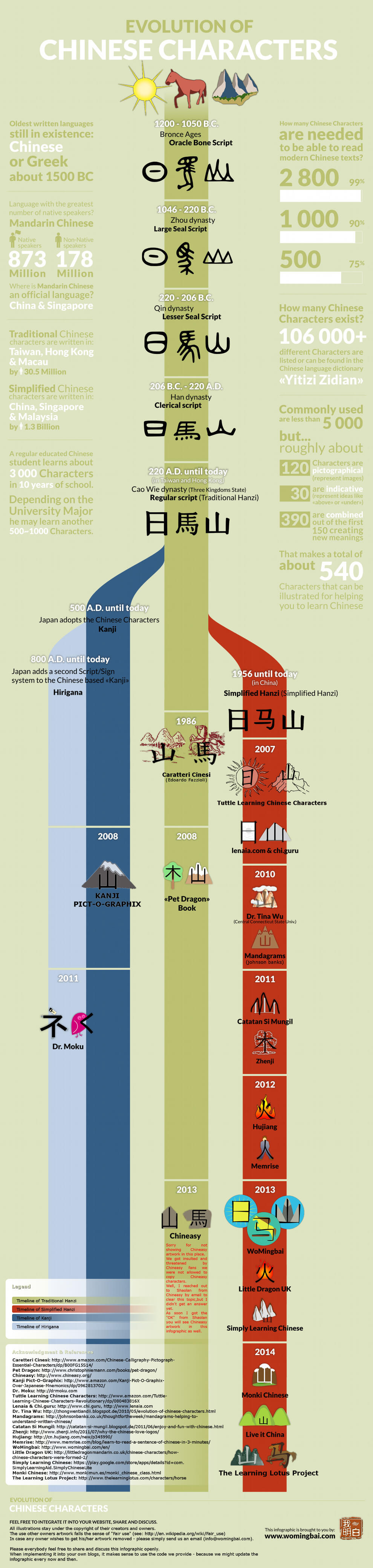 evolution-of-chinese-characters